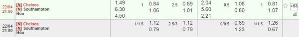 Tỷ lệ soi kèo Chelsea vs Southampton