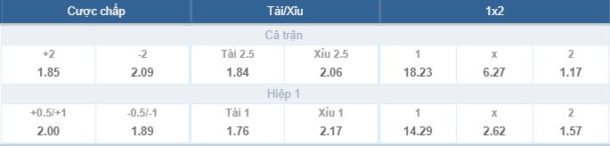 Phân tích tỷ lệ kèo Iran vs Tây Ban Nha