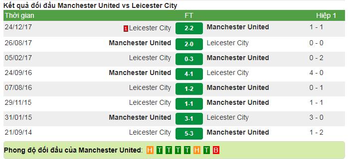 Nhận định - Soi kèo: Man United vs Leicester City
