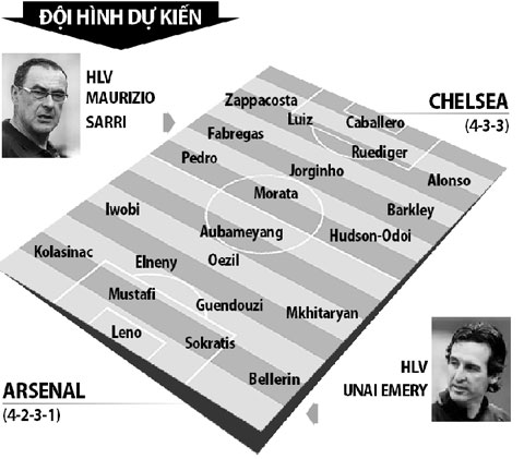 doi hinh thi dau arsenal vs chelsea keobong88