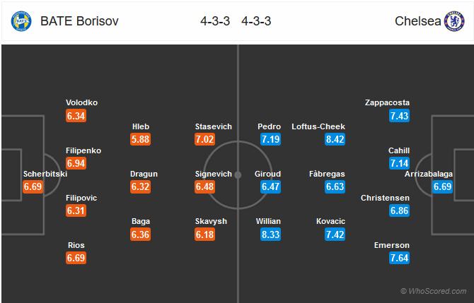 Đội hình BATE Borisov vs Chelsea