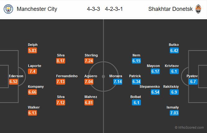 Man City vs Shakhtar Donetsk