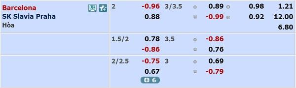 Barcelona vs Slavia Praha odds